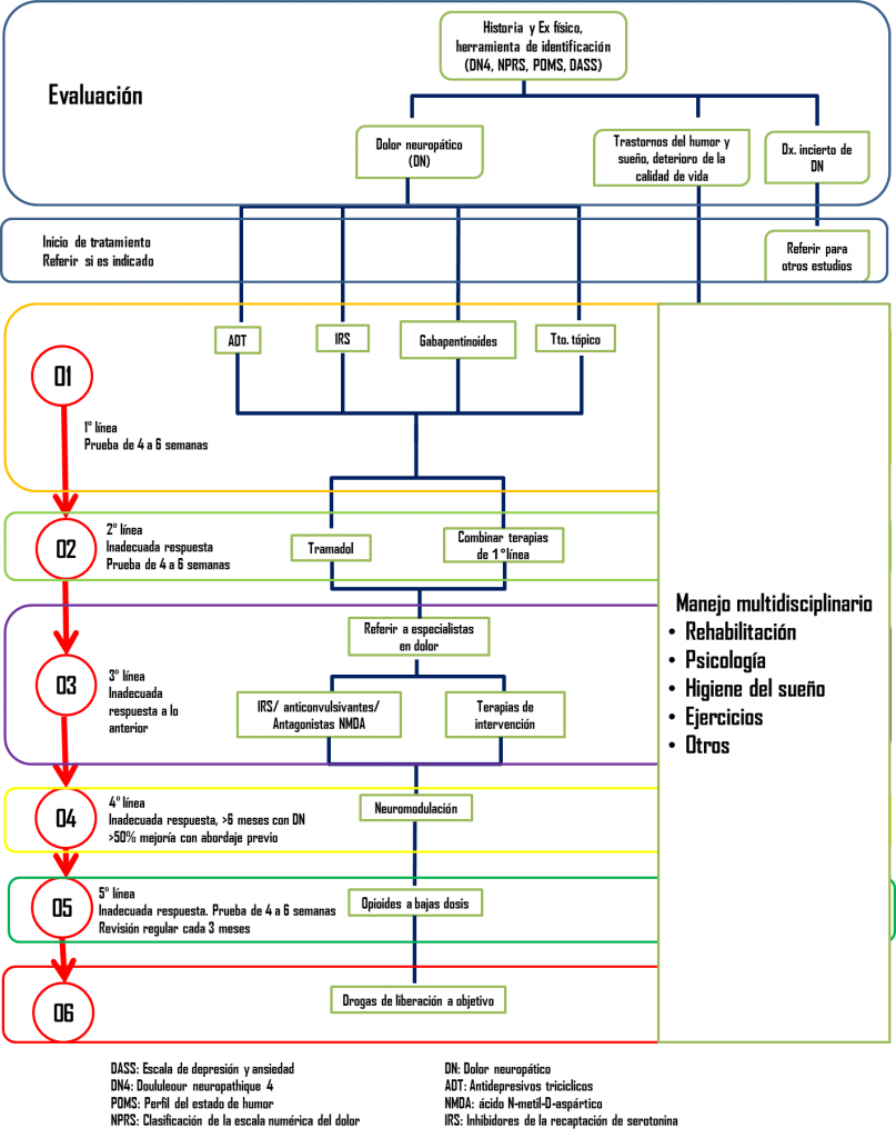 Algoritmo para el manejo del dolor neuropático